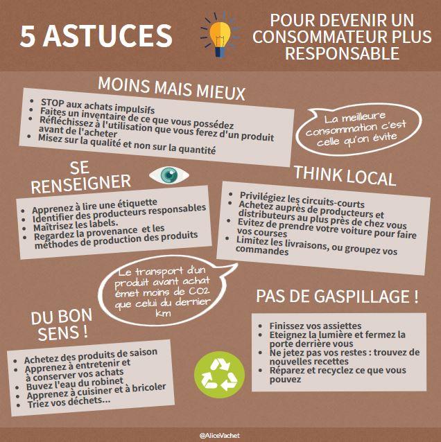 [Eco-gestes] 5 astuces pour devenir un consommateur plus responsable♻️